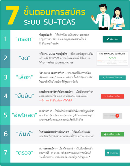 thesis su.ac.th Integrated thesis & research management system graduate  school, silpakorn university  developer1 contact: ithesis@suacth » .